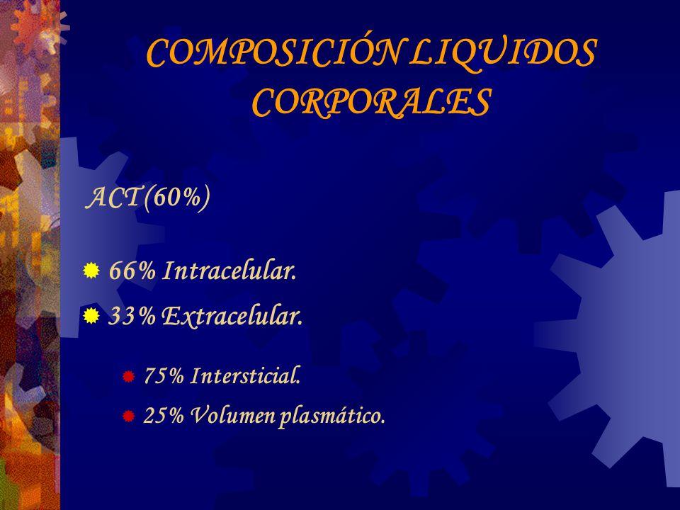 COMPOSICIÓN LIQUIDOS CORPORALES ACT (60%) 66% Intracelular.