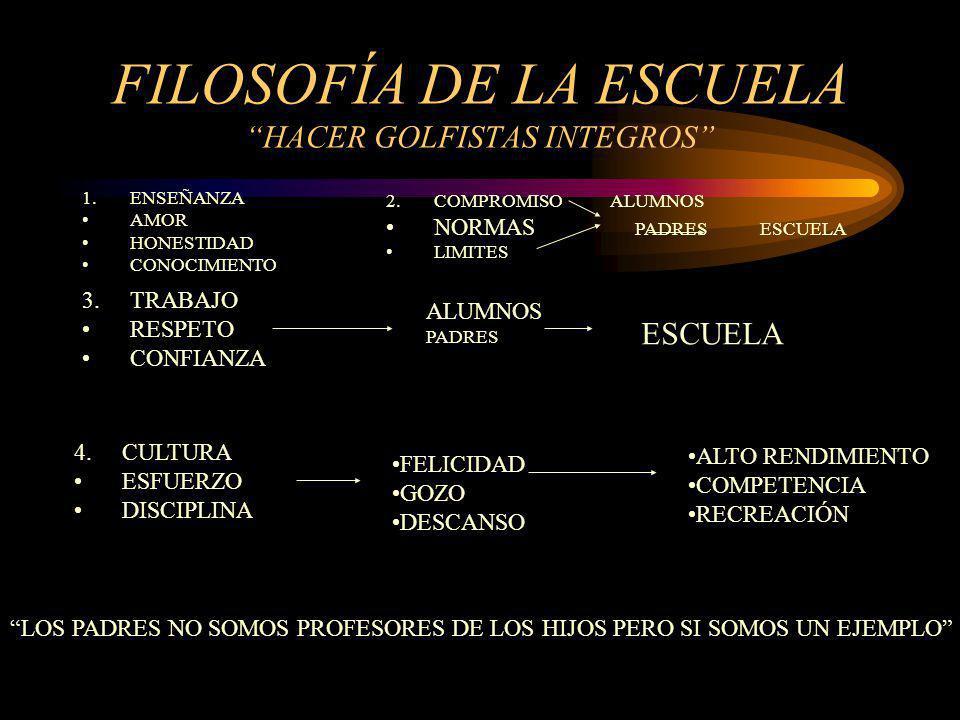 ESCUELA DE G0LF El golf es un medio no es un fin FORMAR DESARROLLA EL POTENCIAL INDIVIDUAL SOCIALIZACIÓN (ESTIMULA LA INTEGRACIÓN) AMBIENTE LÚDICO Y RECREATIVO INCENTIVAR LA COMPETENCIA SANA LOGRAR RESULTADOS (TÉCNICA, TÁCTICA Y ESTRATEGÍA