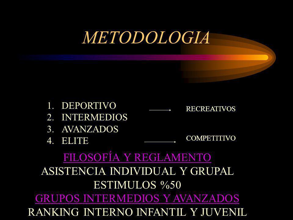 METODOLOGIA 1.DEPORTIVO 2.INTERMEDIOS 3.AVANZADOS 4.ELITE RECREATIVOS COMPETITIVO FILOSOFÍA Y REGLAMENTO ASISTENCIA INDIVIDUAL Y GRUPAL ESTIMULOS %50