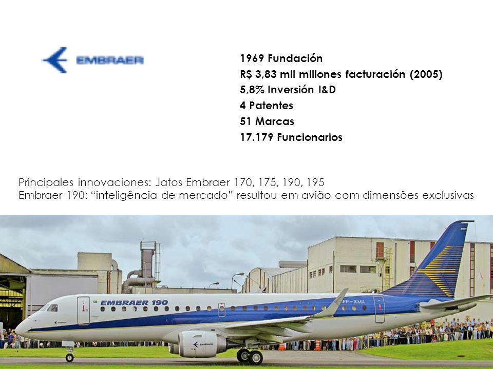 Principales innovaciones: Jatos Embraer 170, 175, 190, 195 Embraer 190: inteligência de mercado resultou em avião com dimensões exclusivas 1969 Fundación R$ 3,83 mil millones facturación (2005) 5,8% Inversión I&D 4 Patentes 51 Marcas 17.179 Funcionarios