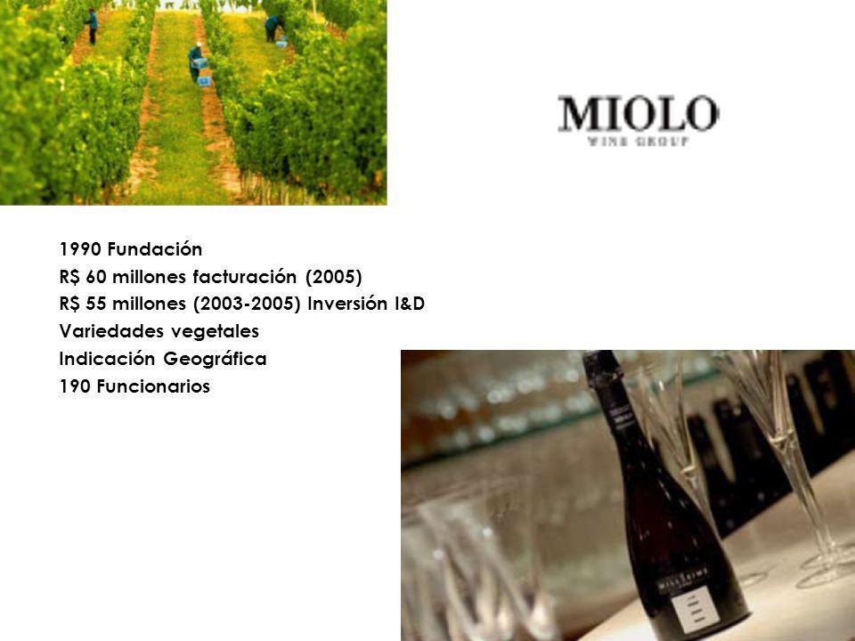 1990 Fundación R$ 60 millones facturación (2005) R$ 55 millones (2003-2005) Inversión I&D Variedades vegetales Indicación Geográfica 190 Funcionarios