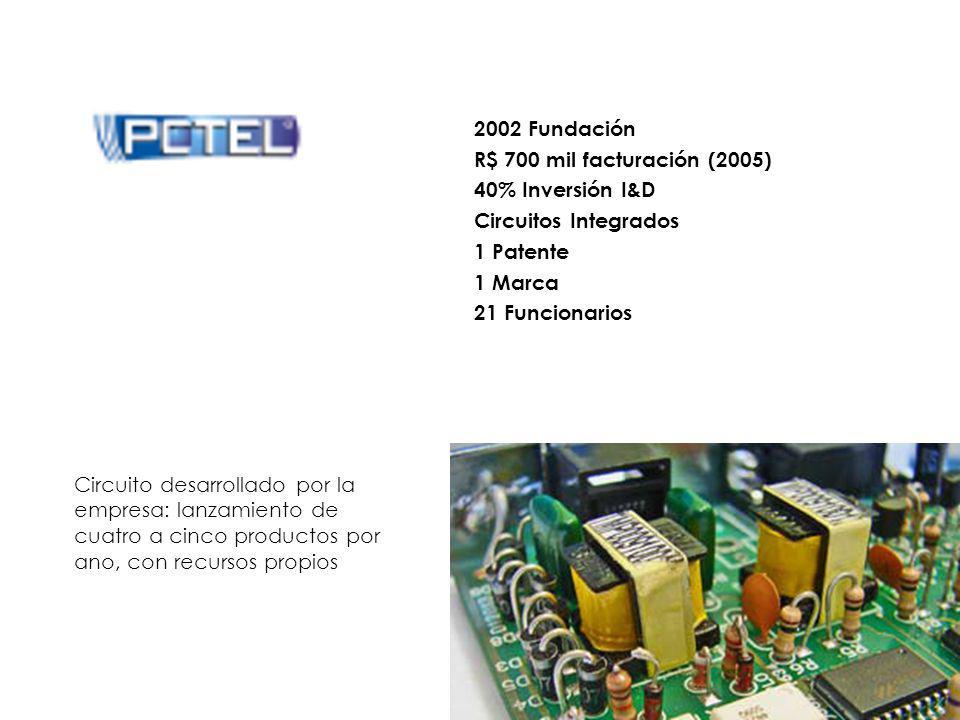 Circuito desarrollado por la empresa: lanzamiento de cuatro a cinco productos por ano, con recursos propios 2002 Fundación R$ 700 mil facturación (2005) 40% Inversión I&D Circuitos Integrados 1 Patente 1 Marca 21 Funcionarios