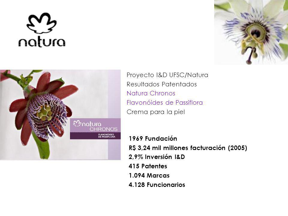 Proyecto I&D UFSC/Natura Resultados Patentados Natura Chronos Flavonóides de Passiflora Crema para la piel 1969 Fundación R$ 3,24 mil millones facturación (2005) 2,9% Inversión I&D 415 Patentes 1.094 Marcas 4.128 Funcionarios