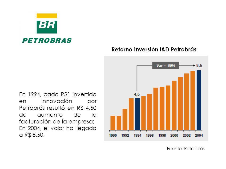 Retorno inversión I&D Petrobrás En 1994, cada R$1 invertido en innovación por Petrobrás resultó en R$ 4,50 de aumento de la facturación de la empresa; En 2004, el valor ha llegado a R$ 8,50.