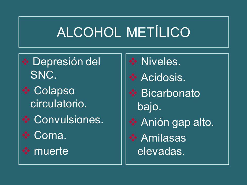 ALCOHOL METÍLICO Depresión del SNC. Colapso circulatorio. Convulsiones. Coma. muerte Niveles. Acidosis. Bicarbonato bajo. Anión gap alto. Amilasas ele