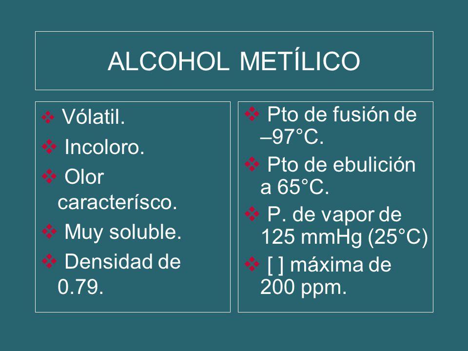 ALCOHOL METÍLICO Vólatil. Incoloro. Olor caracterísco. Muy soluble. Densidad de 0.79. Pto de fusión de –97°C. Pto de ebulición a 65°C. P. de vapor de