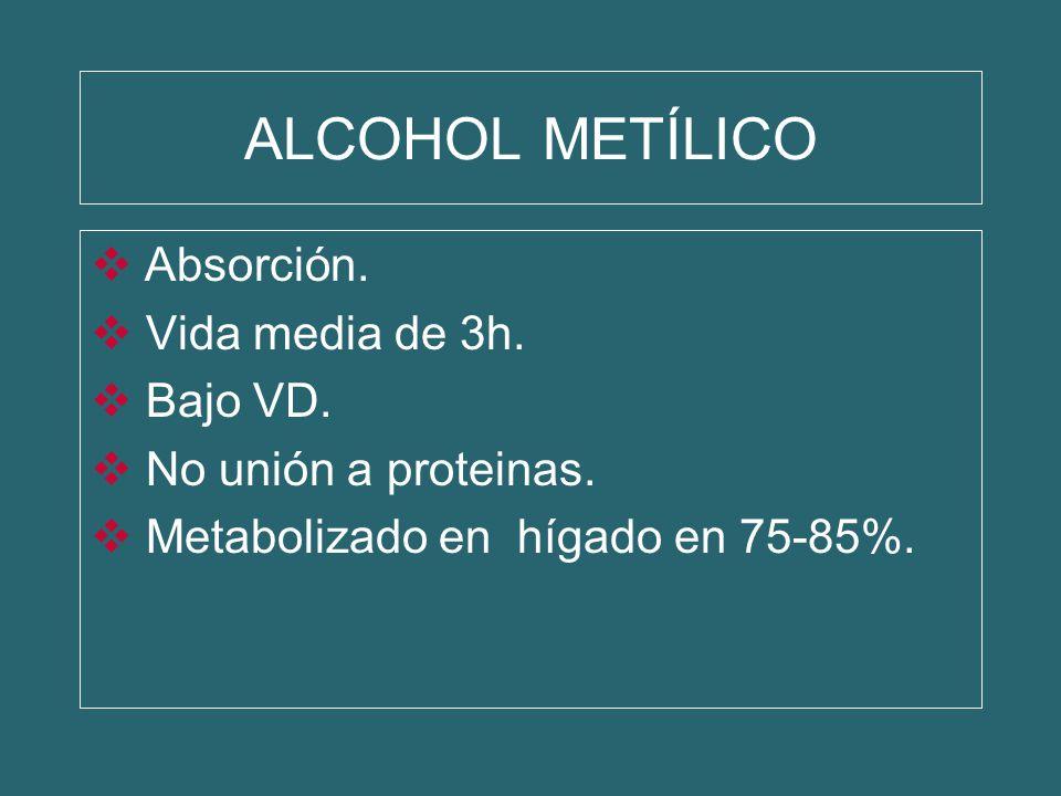 ALCOHOL METÍLICO Absorción. Vida media de 3h. Bajo VD. No unión a proteinas. Metabolizado en hígado en 75-85%.