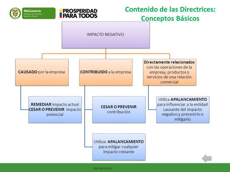 GD-FM-016 V2 Contenido de las Directrices: Conceptos Básicos IMPACTO NEGATIVO CAUSADO por la empresa REMEDIAR impacto actual CESAR O PREVENIR impacto