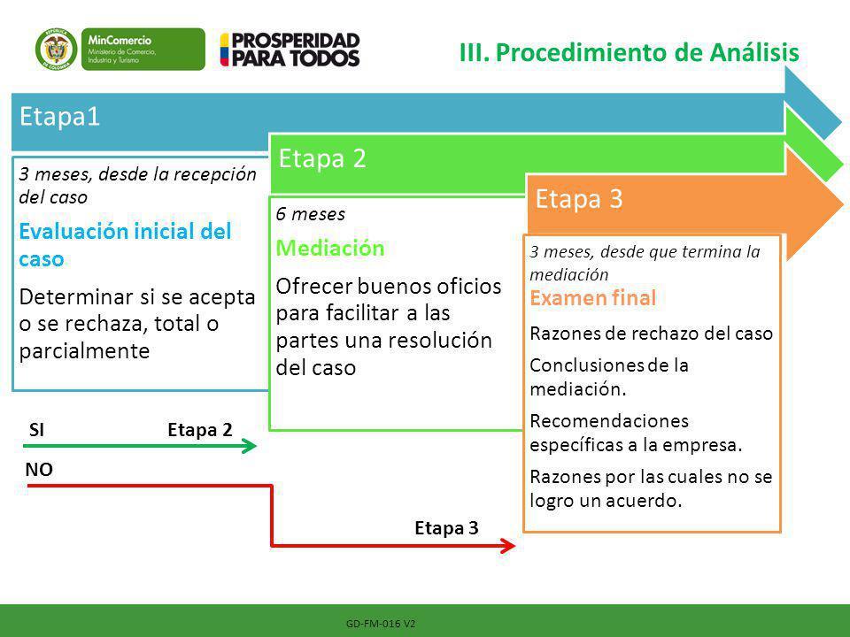 III. Procedimiento de Análisis GD-FM-016 V2 Etapa1 3 meses, desde la recepción del caso Evaluación inicial del caso Determinar si se acepta o se recha