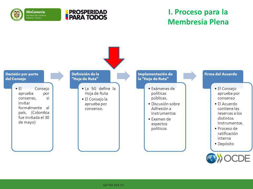 I. Proceso para la Membresía Plena Decisión por parte del Consejo El Consejo aprueba por consenso, si invitar formalmente al país. (Colombia fue invit