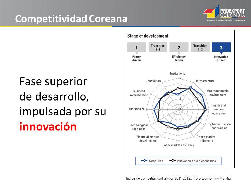 Competitividad Coreana Indice de competitividad Global 2011-2012,.