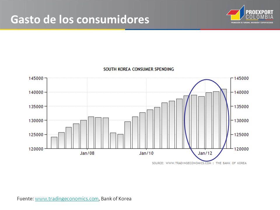Gasto de los consumidores Fuente: www.tradingeconomics.com, Bank of Koreawww.tradingeconomics.com
