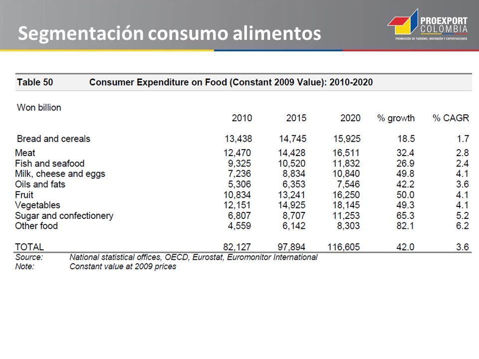 Segmentación consumo alimentos