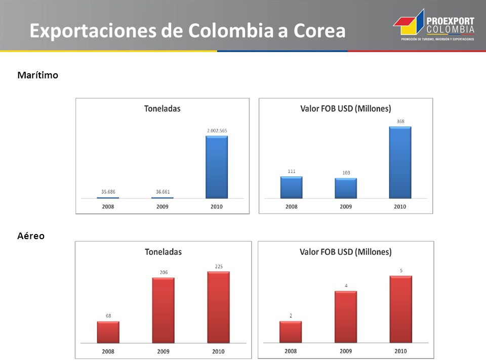 Exportaciones de Colombia a Corea Marítimo Aéreo