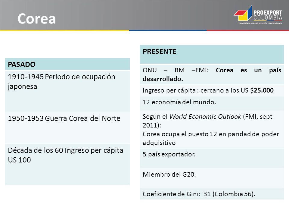 Corea PRESENTE ONU – BM –FMI: Corea es un país desarrollado.