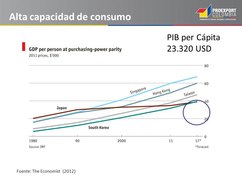 Alta capacidad de consumo Fuente: The Economist (2012) PIB per Cápita 23.320 USD