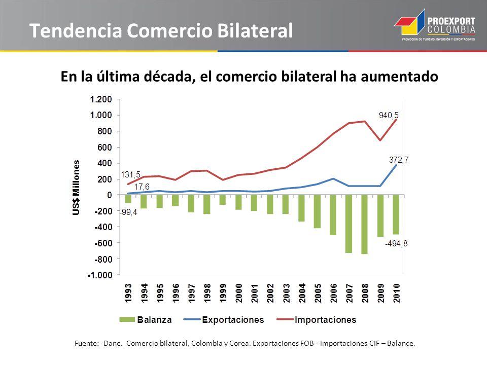 Tendencia Comercio Bilateral En la última década, el comercio bilateral ha aumentado Fuente: Dane.