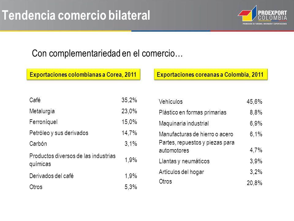 Tendencia comercio bilateral Con complementariedad en el comercio… Exportaciones colombianas a Corea, 2011 Café35,2% Metalurgia23,0% Ferroníquel15,0% Petróleo y sus derivados14,7% Carbón3,1% Productos diversos de las industrias químicas 1,9% Derivados del café1,9% Otros5,3% Exportaciones coreanas a Colombia, 2011 Vehículos45,6% Plástico en formas primarias8,8% Maquinaria industrial6,9% Manufacturas de hierro o acero6,1% Partes, repuestos y piezas para automotores4,7% Llantas y neumáticos3,9% Artículos del hogar3,2% Otros 20,8%