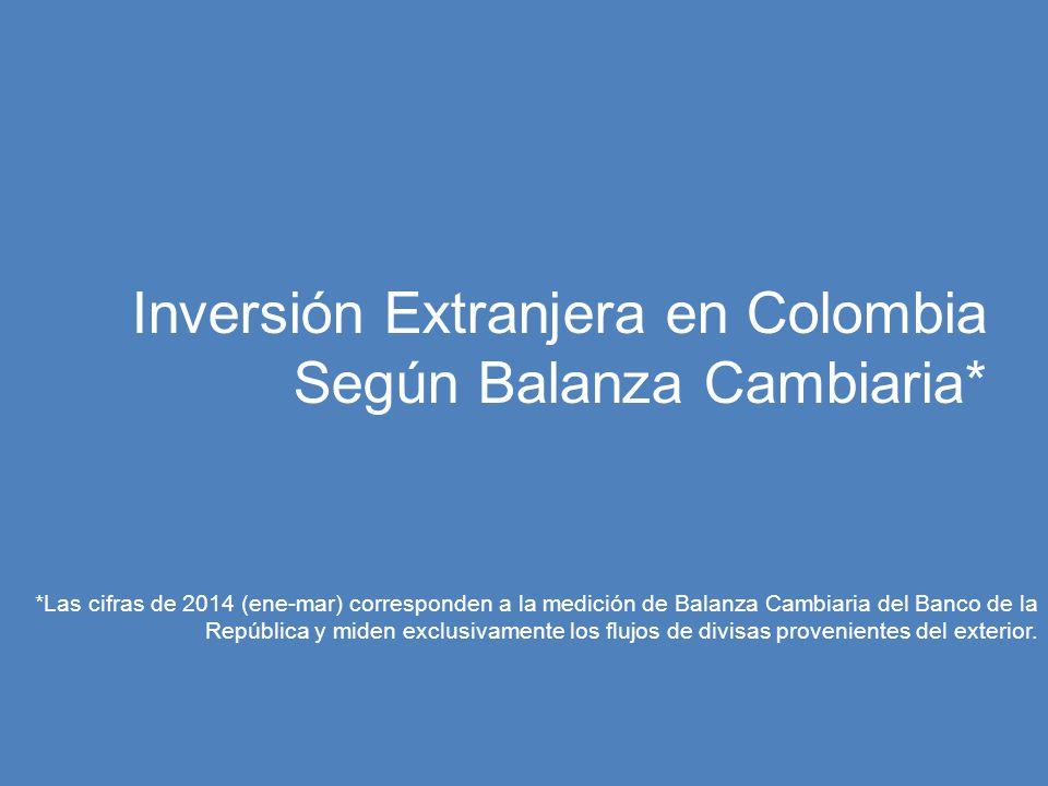 Inversión Extranjera en Colombia Según Balanza Cambiaria* *Las cifras de 2014 (ene-mar) corresponden a la medición de Balanza Cambiaria del Banco de l