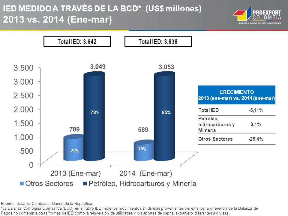 IED MEDIDO A TRAVÉS DE LA BCD* (US$ millones) 2013 vs. 2014 (Ene-mar) Fuente: Balanza Cambiaria. Banco de la República. *La Balanza Cambiaria Domestic