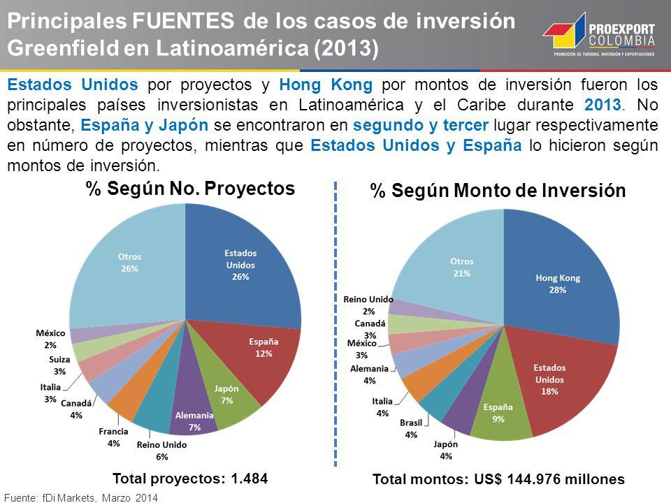 Principales FUENTES de los casos de inversión Greenfield en Latinoamérica (2013) % Según No. Proyectos % Según Monto de Inversión Fuente: fDi Markets,