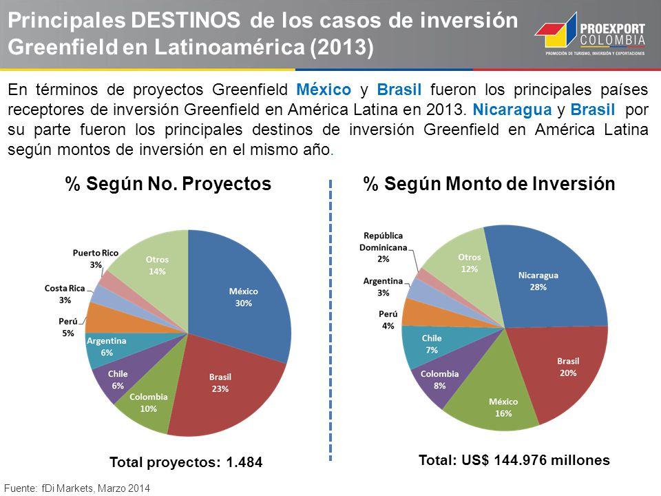 Principales DESTINOS de los casos de inversión Greenfield en Latinoamérica (2013) % Según No. Proyectos% Según Monto de Inversión En términos de proye