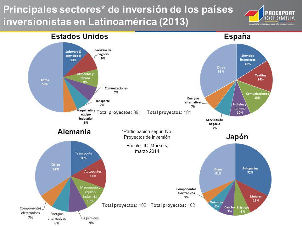 Principales sectores* de inversión de los países inversionistas en Latinoamérica (2013) Estados UnidosEspaña Fuente: fDi Markets, marzo 2014 Alemania