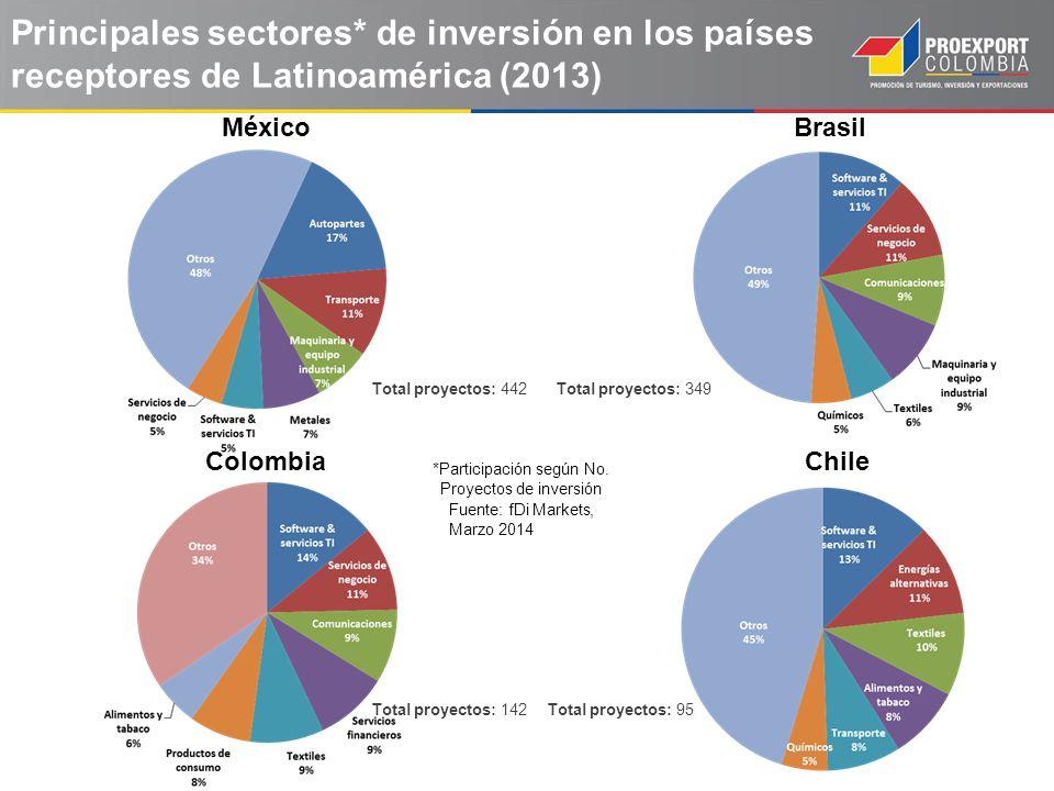 Principales sectores* de inversión en los países receptores de Latinoamérica (2013) BrasilMéxico Fuente: fDi Markets, Marzo 2014 ColombiaChile *Partic