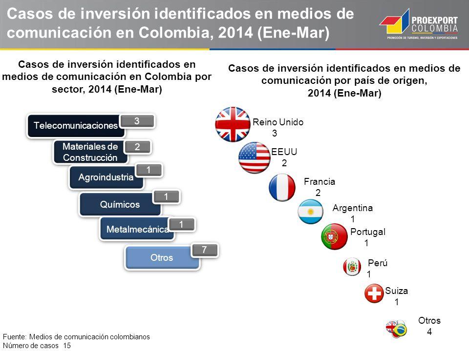 Casos de inversión identificados en medios de comunicación en Colombia, 2014 (Ene-Mar) Telecomunicaciones 3 3 Materiales de Construcción 2 2 Agroindus