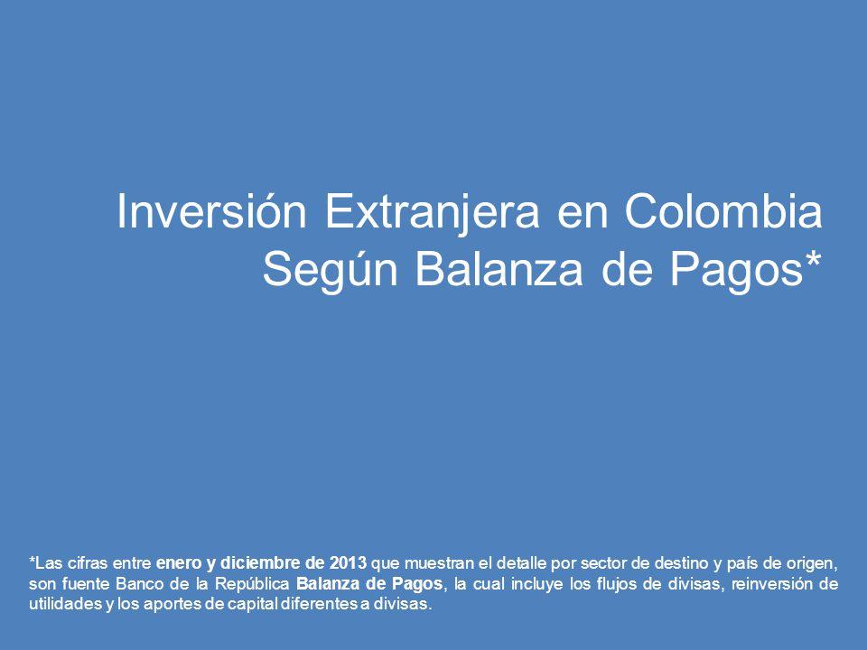 Generalidades del Comportamiento de la IED en Colombia a 2013 Fuente: Banco de la República, Balanza de Pagos a 2013 La inversión extranjera directa en Colombia a cierre de 2013 alcanzó los US$16.772 millones, lo que representó un 8,0% (US$1.244 millones) más que lo registrado en 2012.