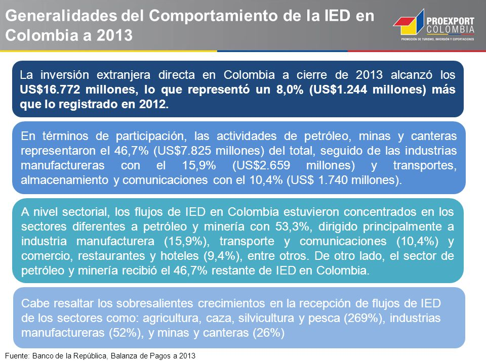 Flujo de IED en Colombia 2003 – 2013 (US$ millones) Fuente: Banco de la República, Balanza de Pagos a 2013 La IED ha aumentado mas de nueve veces más en los últimos diez años, alcanzando el flujo más alto en el 2013 Al finalizar el 2013, la IED recibida por Colombia aumentó 8,0% (US$1.244 millones) más que lo registrado en 2012