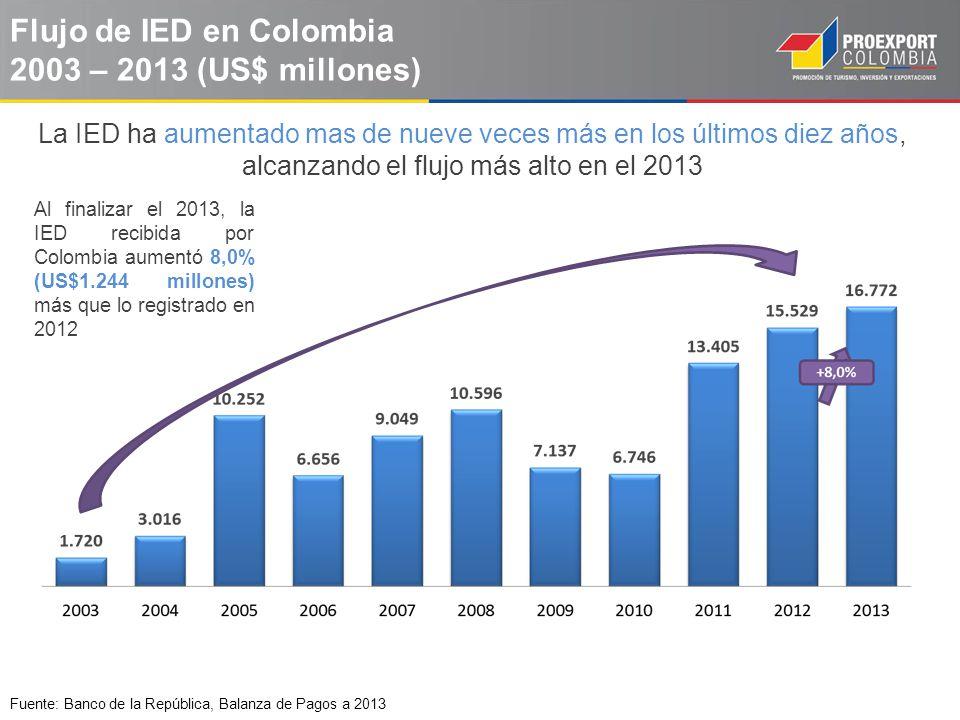 Flujo de IED en Colombia 2003 – 2013 (US$ millones) Fuente: Banco de la República, Balanza de Pagos a 2013 La IED ha aumentado mas de nueve veces más