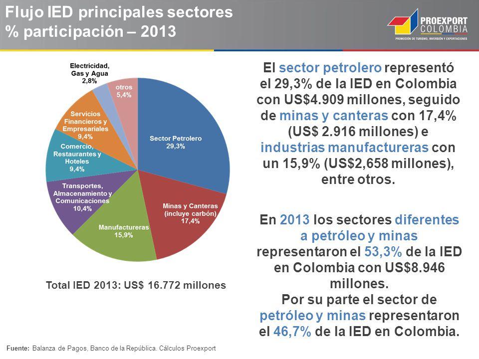 Flujo IED principales sectores % participación – 2013 Total IED 2013: US$ 16.772 millones Fuente: Balanza de Pagos, Banco de la República. Cálculos Pr
