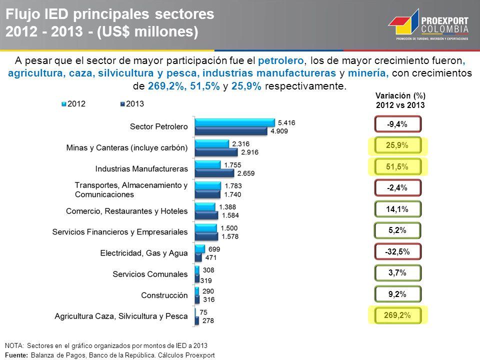 Principales países inversionistas en Colombia en 2013 Total IED a 2013: US$ 18.868 millones* *Participación sobre el total de los países con inversión neta positiva, incluyendo reinversión de utilidades e inversión en el sector petrolero (cuentas incluidas en el total de la inversión por país).