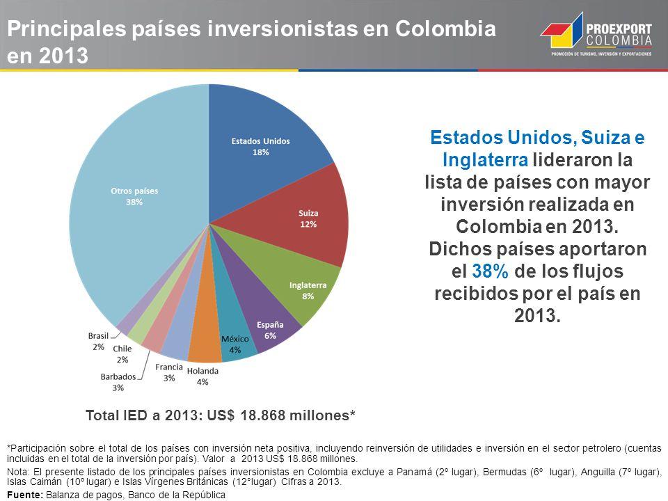 Flujo IED por Países 2012 2013 (US$ millones) En lo corrido de 2013 Estados Unidos se ubicó como el principal inversionista en Colombia con una participación superior al 18% sobre el total de la IED recibida en el país, así mismo, creció a una tasa del 18,46% con respecto al mismo periodo de 2012.