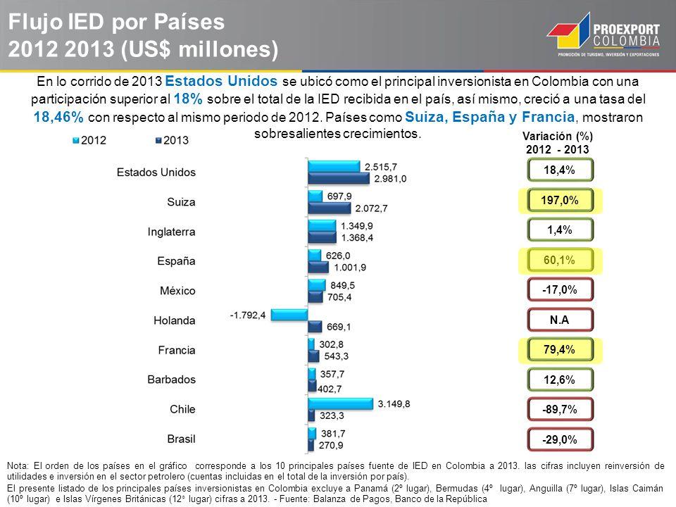 Flujo IED por Países 2012 2013 (US$ millones) En lo corrido de 2013 Estados Unidos se ubicó como el principal inversionista en Colombia con una partic