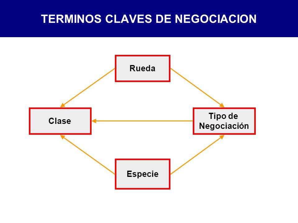 Rueda Clase Tipo de Negociación Especie TERMINOS CLAVES DE NEGOCIACION