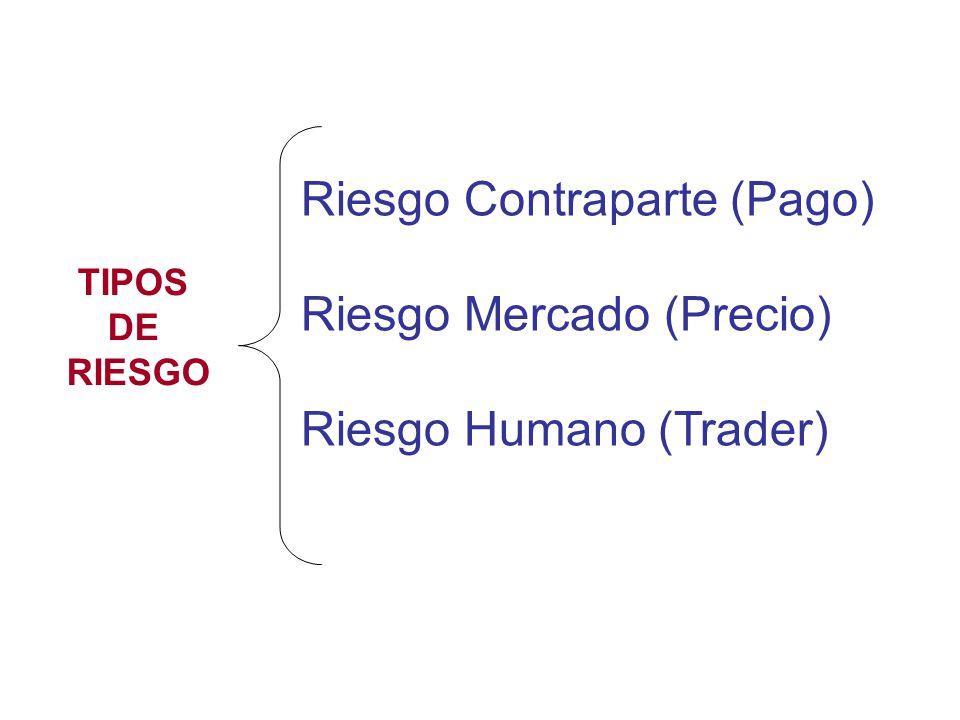 Riesgo Contraparte (Pago) Riesgo Mercado (Precio) Riesgo Humano (Trader) TIPOS DE RIESGO