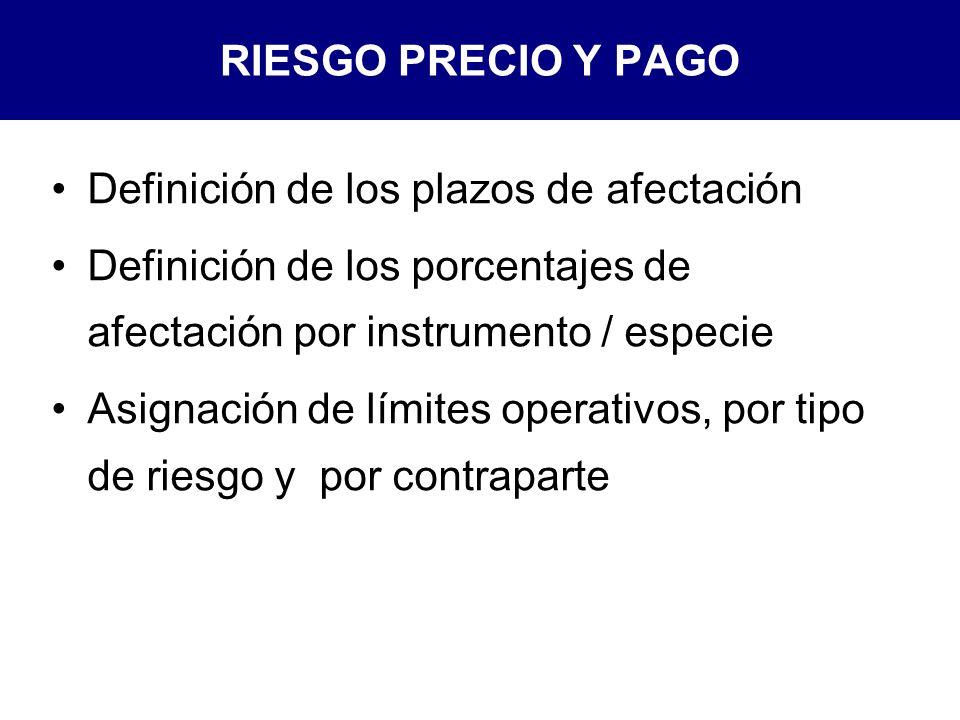 RIESGO PRECIO Y PAGO Definición de los plazos de afectación Definición de los porcentajes de afectación por instrumento / especie Asignación de límites operativos, por tipo de riesgo y por contraparte