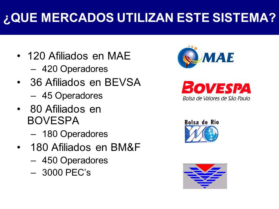 120 Afiliados en MAE – 420 Operadores 36 Afiliados en BEVSA – 45 Operadores 80 Afiliados en BOVESPA – 180 Operadores 180 Afiliados en BM&F – 450 Operadores – 3000 PECs ¿QUE MERCADOS UTILIZAN ESTE SISTEMA?