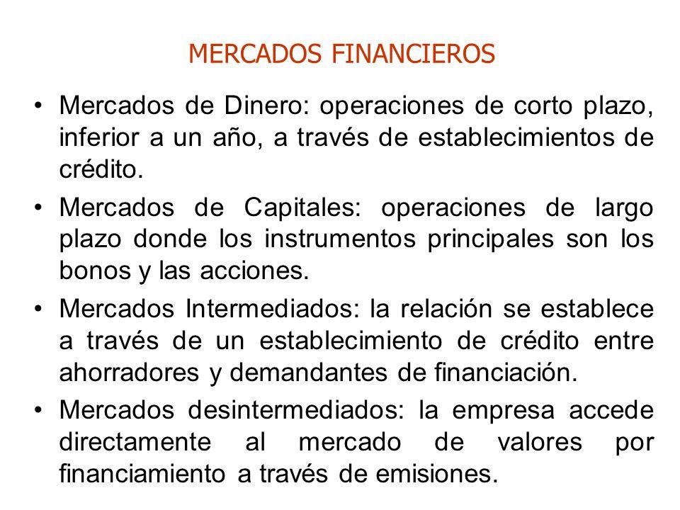 MERCADOS FINANCIEROS Mercados de Dinero: operaciones de corto plazo, inferior a un año, a través de establecimientos de crédito. Mercados de Capitales