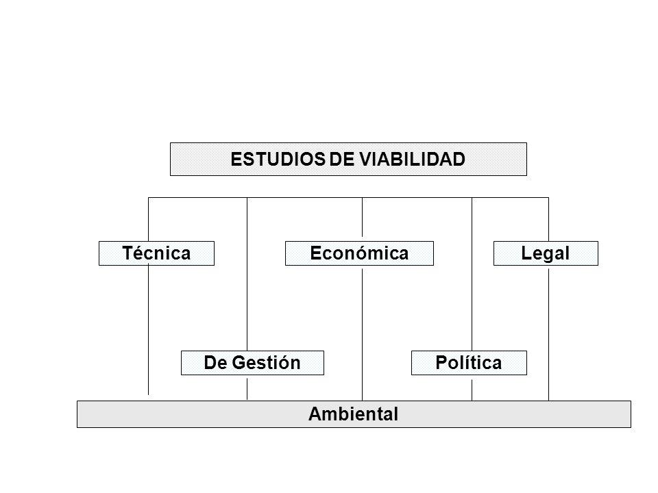 ESTUDIOS DE VIABILIDAD Técnica De Gestión EconómicaLegal Política Ambiental