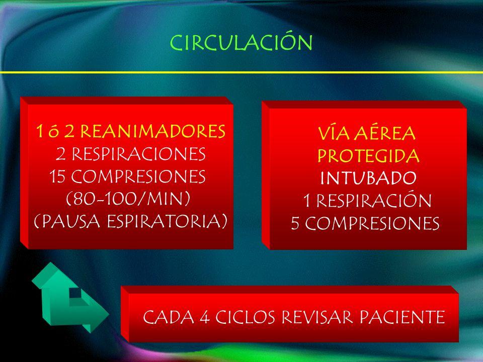 1 ó 2 REANIMADORES 2 RESPIRACIONES 15 COMPRESIONES (80-100/MIN) (PAUSA ESPIRATORIA) VÍA AÉREA PROTEGIDA INTUBADO 1 RESPIRACIÓN 5 COMPRESIONES CADA 4 CICLOS REVISAR PACIENTE CIRCULACIÓN