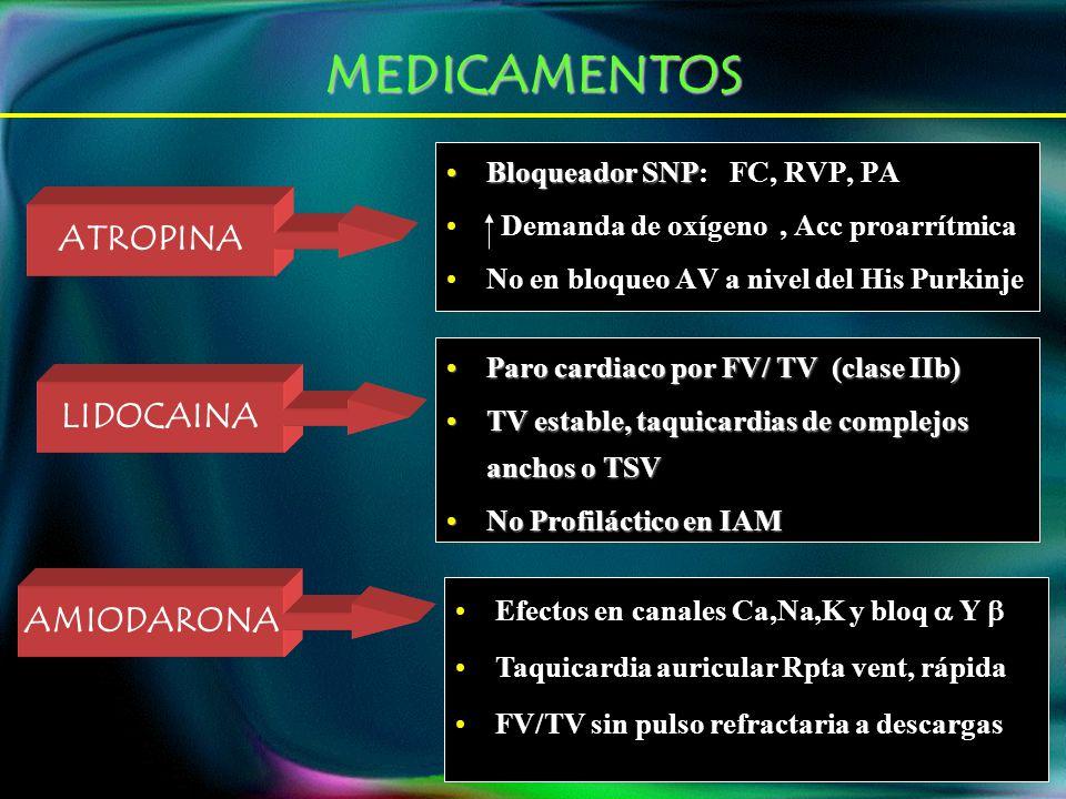 MEDICAMENTOS ATROPINA Bloqueador SNPBloqueador SNP: FC, RVP, PA Demanda de oxígeno, Acc proarrítmica No en bloqueo AV a nivel del His Purkinje LIDOCAINA Paro cardiaco por FV/ TV (clase IIb)Paro cardiaco por FV/ TV (clase IIb) TV estable, taquicardias de complejos anchos o TSVTV estable, taquicardias de complejos anchos o TSV No Profiláctico en IAMNo Profiláctico en IAM AMIODARONA Efectos en canales Ca,Na,K y bloq Y Taquicardia auricular Rpta vent, rápida FV/TV sin pulso refractaria a descargas