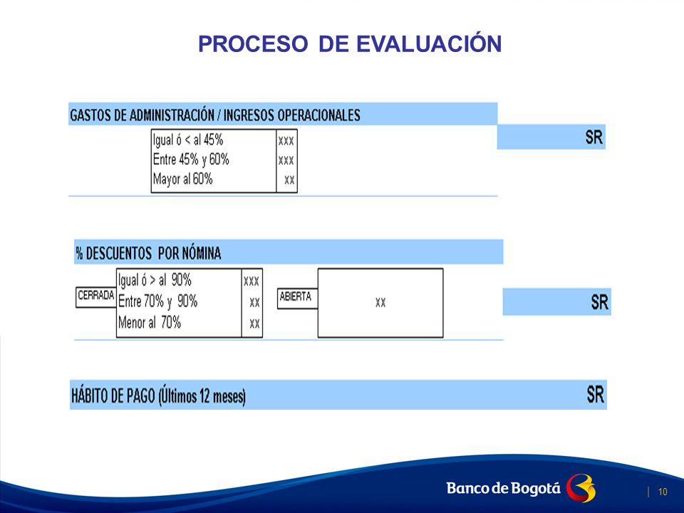 | 10 Banca Social IMPACTO PROCESO DE EVALUACIÓN