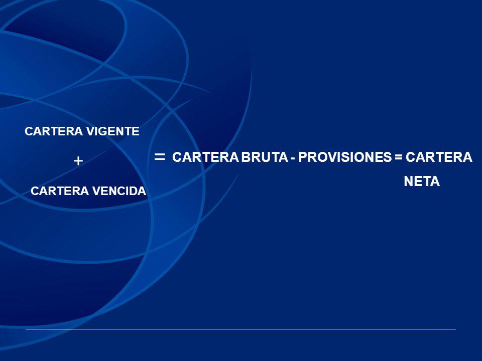 CARTERA VIGENTE + CARTERA VENCIDA = CARTERA BRUTA - PROVISIONES = CARTERA NETA