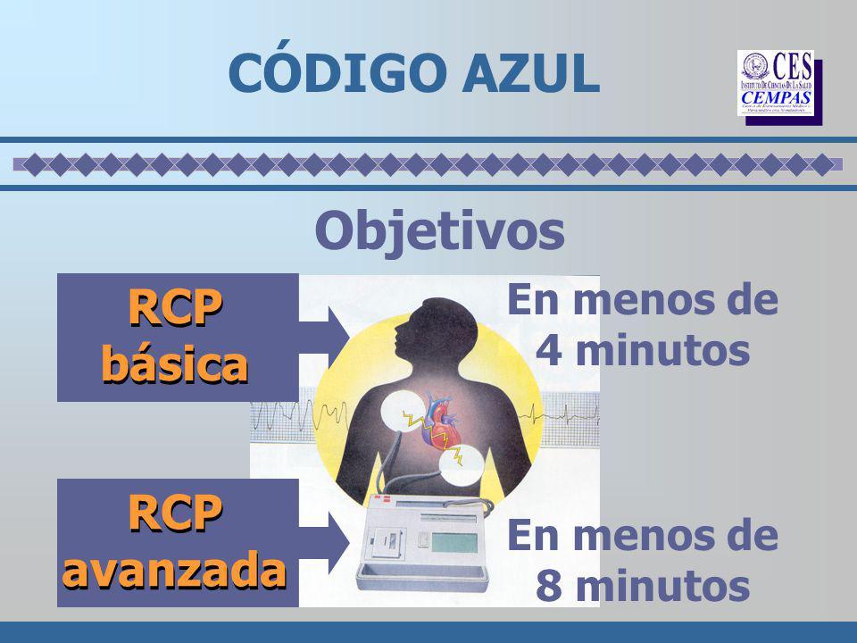 Objetivos CÓDIGO AZUL RCP básica RCP avanzada En menos de 4 minutos En menos de 8 minutos