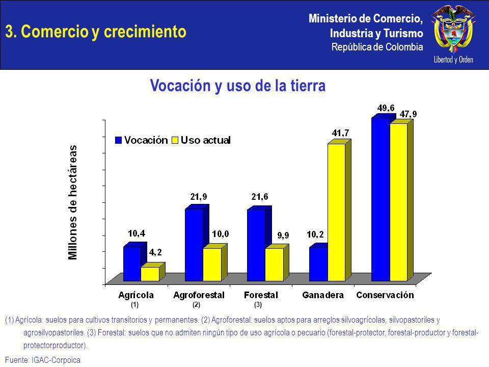 Ministerio de Comercio, Industria y Turismo República de Colombia 3. Comercio y crecimiento Vocación y uso de la tierra (1)(2)(3) (1) Agrícola: suelos