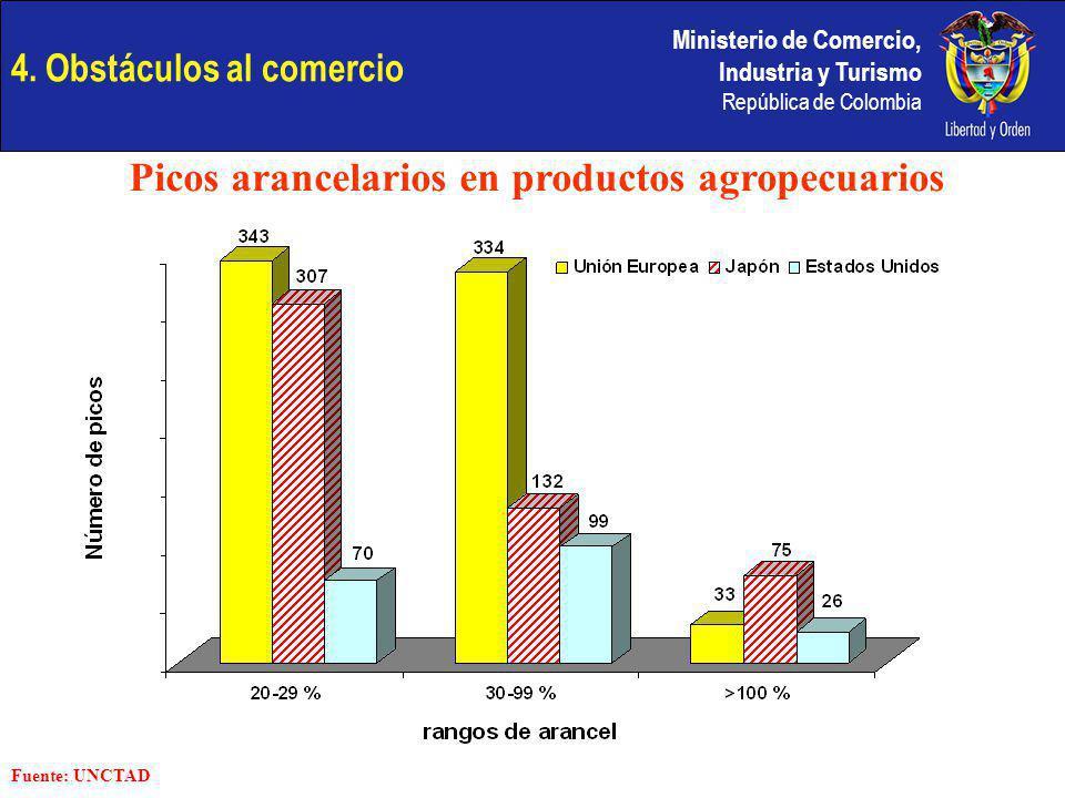 Ministerio de Comercio, Industria y Turismo República de Colombia 4. Obstáculos al comercio Picos arancelarios en productos agropecuarios Fuente: UNCT