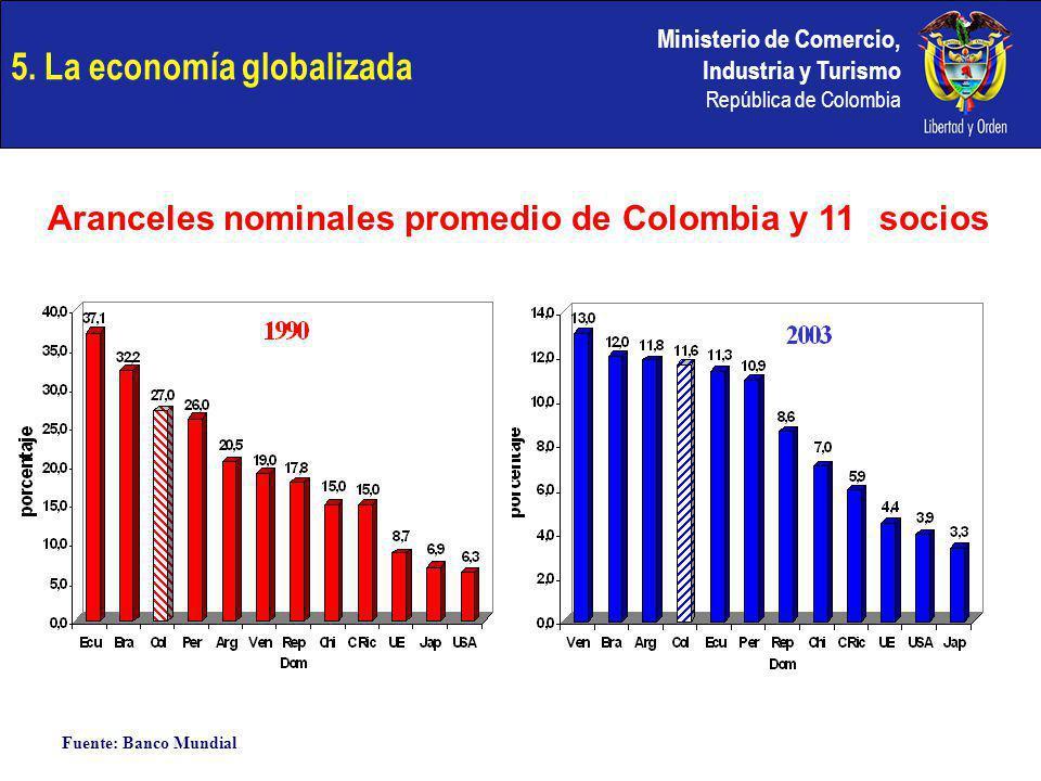 Ministerio de Comercio, Industria y Turismo República de Colombia 5. La economía globalizada Aranceles nominales promedio de Colombia y 11socios Fuent